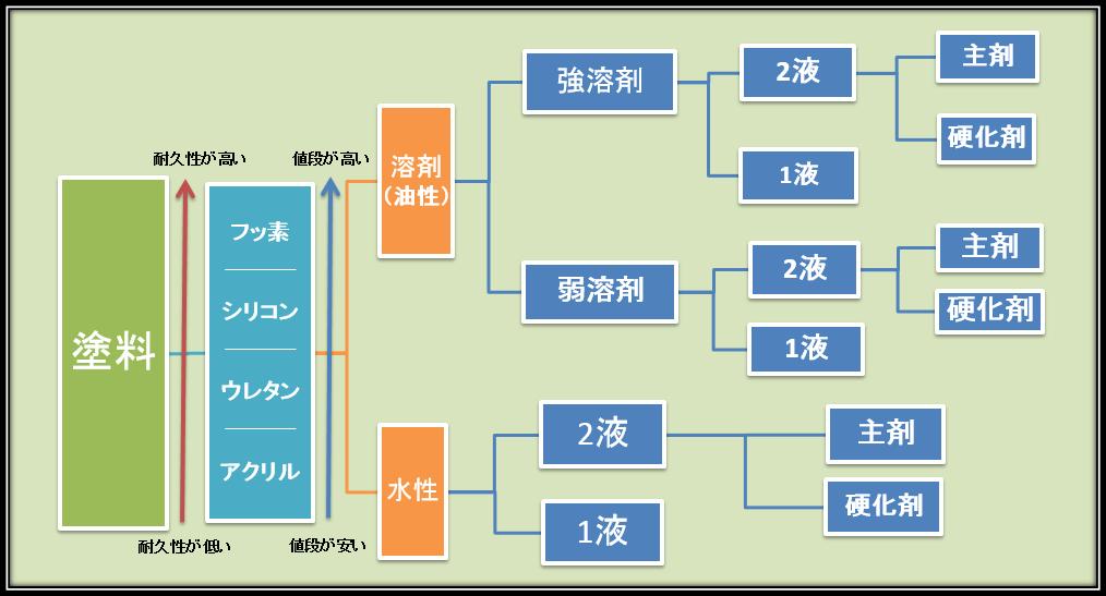 塗料雑談2-6